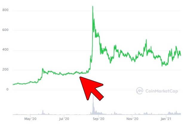 OMGのチャート