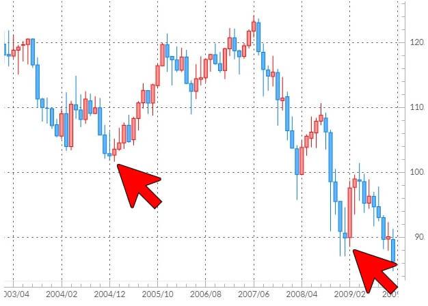 米ドル/円の月足チャート