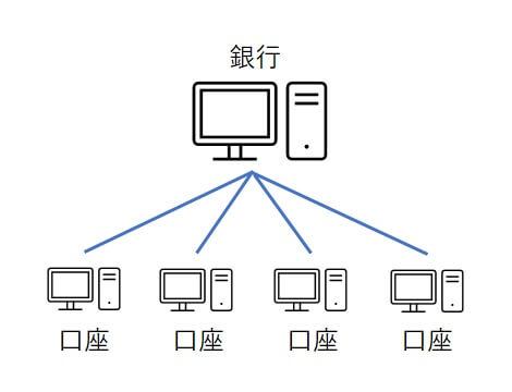 銀行ネットワーク