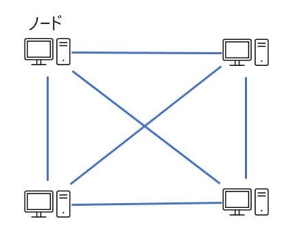 ビットコインのネットワーク