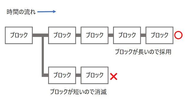 ブロックチェーンの分岐