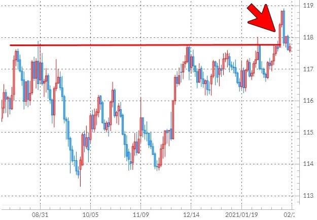 スイスフラン/円のチャート