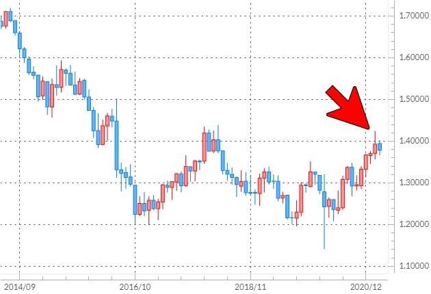 ポンド/米ドルの月足チャート