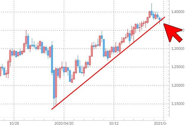 ポンド/米ドルの週足チャート