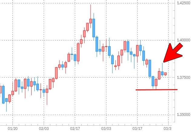 ポンド/米ドルの日足チャート
