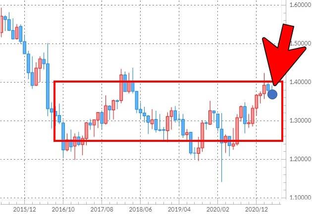 ポンド/米ドルのチャート
