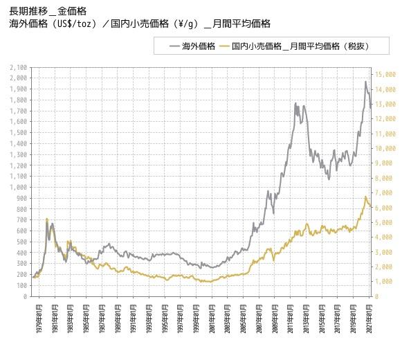 金相場のチャート