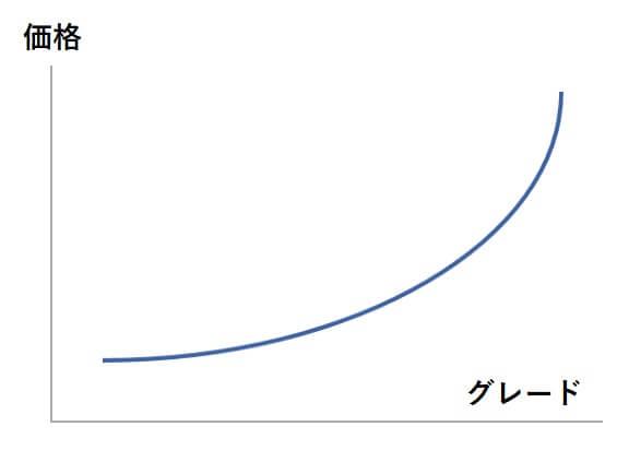 グレードと価格の関係