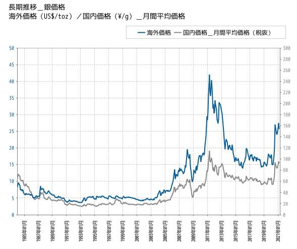 銀価格のチャート
