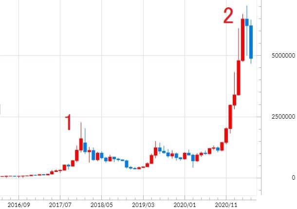 ビットコインの月足チャート
