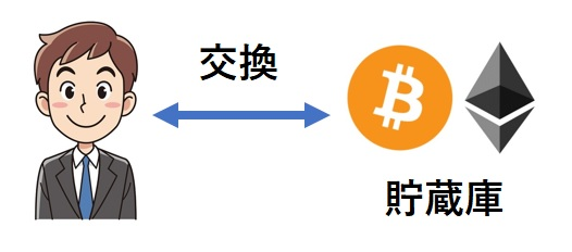 仮想通貨の交換