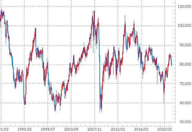豪ドル/円の長期チャート