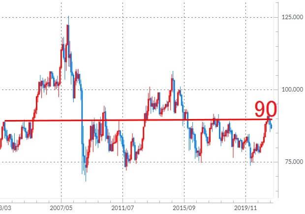 カナダドル/円の長期チャート