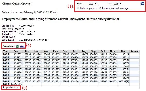 米国雇用統計ヒストリカルデータ3