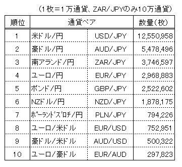 くりっく365取引高2014