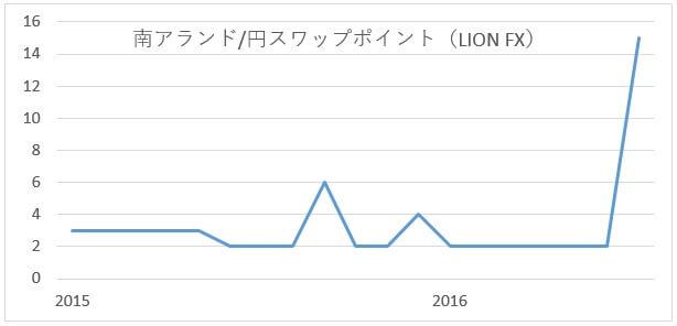 zarjpy-swap-lionfx-201607