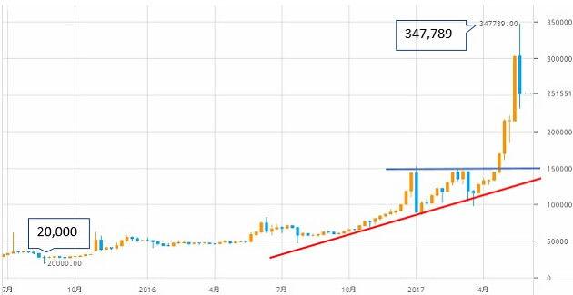 btcoin-chart-4