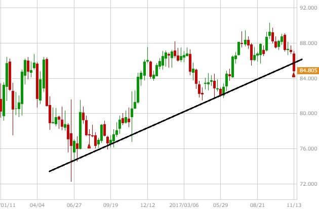 audjpy-chart-1