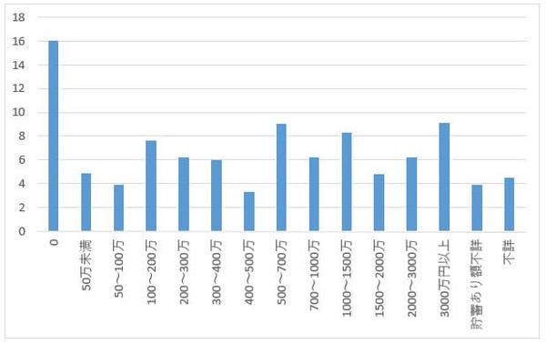 201601世帯貯蓄額