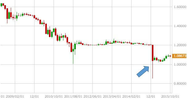 eurchf-monthly-chart