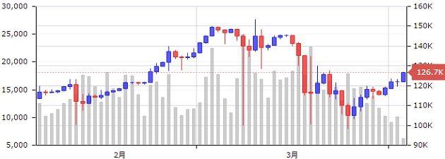 btc-chart
