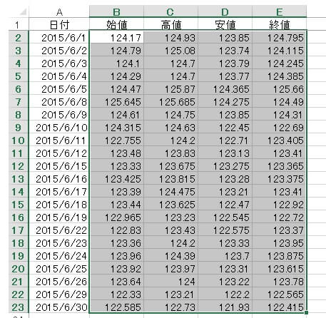 四本値からローソク足1-201508