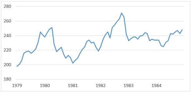 usdjpy-monthly-chart-1979-1984