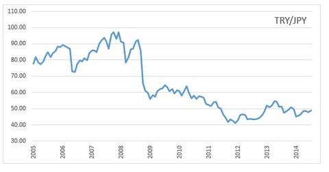 tryjpy2005年以降チャート