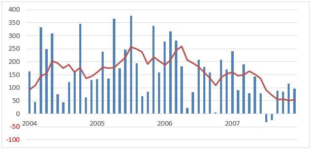 米雇用統計2004-2007