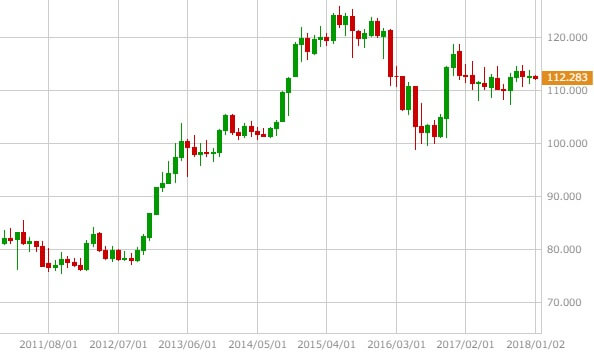 usdjpy-monthly