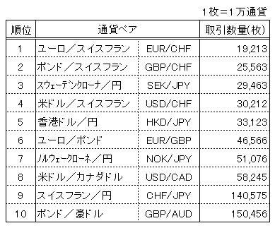 2014くりっく365取引高が少ない通貨ペア