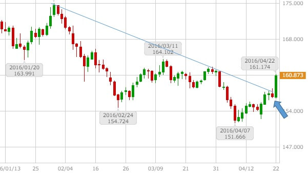 gbpjpy-daily-chart-20160423