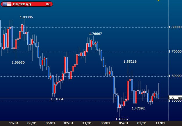 eursgd-monthly-chart