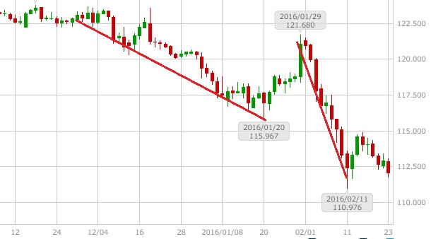 usdjpy-daily-chart-20160501-1