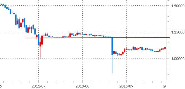 eurchf-monthly
