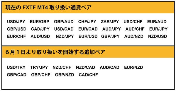 fxtf-currency-pairs