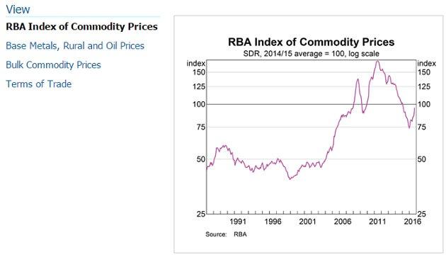 rba-commodity-prices