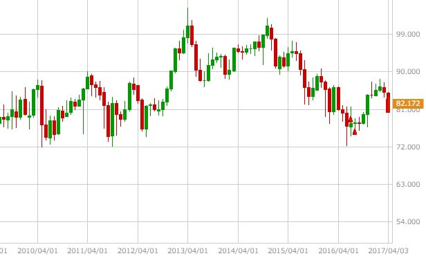 audjpy-monthly-1