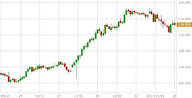 usdjpy-chart-1