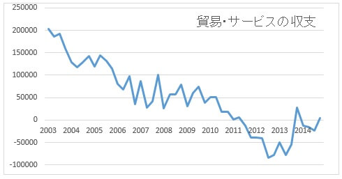 sa-export-import-201506