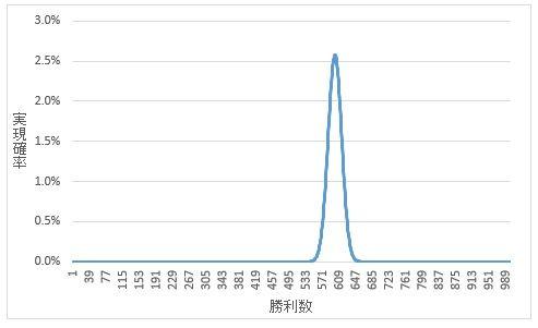 確率と勝利数の関係(1000回)