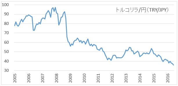 tryjpy-monthly-chart-201607