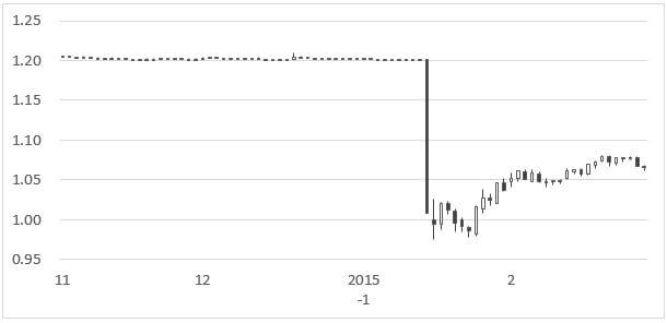 eurchf-daliy-chart-201411-201502