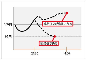 時間指定逆指値