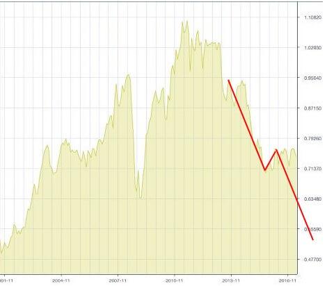 audusd-chart-3