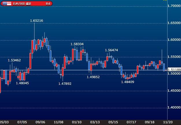 eursgd-weekly-chart