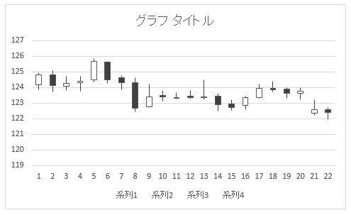四本値からローソク足4-201508