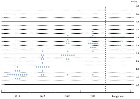 fomc-projection