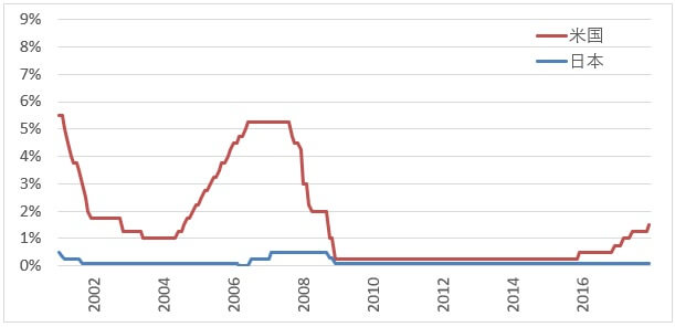 usdjpy-interest-rates-2017