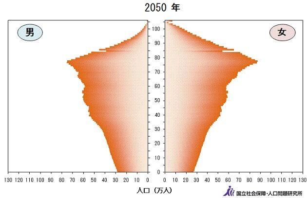 人口ピラミッド